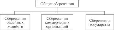 Субъекты и объекты инвестиционной деятельности какие бывают