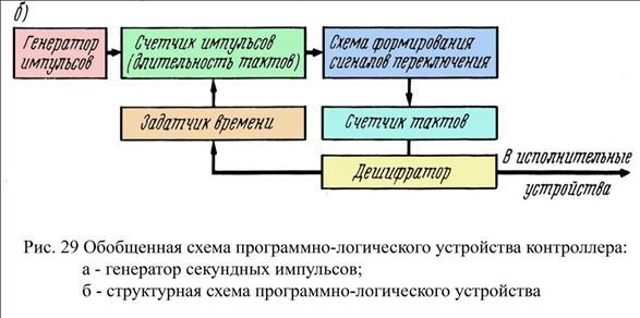 Назначение и классификация элеваторов кировский завод конвейеры