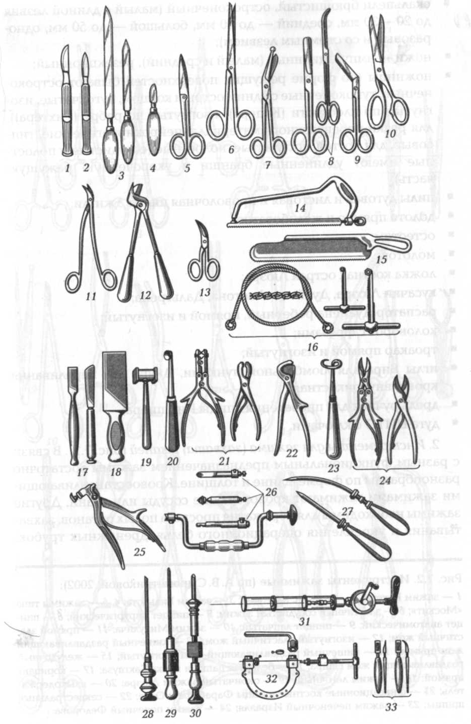 Наборы хирургических инструментов - описание