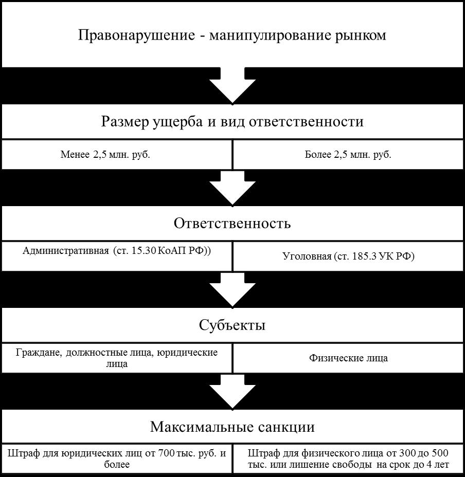 Ответственность За Нарушение Законодательства О Ценных Бумагах Шпаргалка
