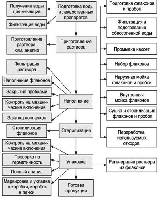 технологическая карта приготовления строительных растворов
