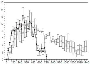 Хумалог инсулин короткого действия - Лечение диабета