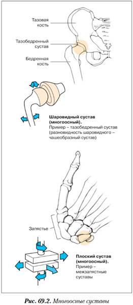 Подвижный сустав агрегата