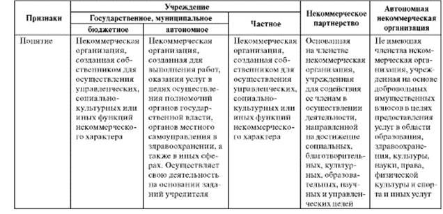 коммерческие и некоммерческие организации и их характеристика
