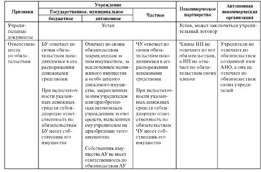 основные характеристики некоммерческих организаций