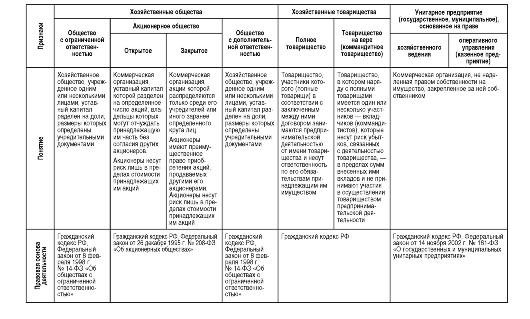 формы некоммерческих организаций характеристика организаций таблица