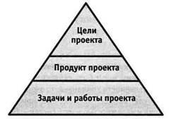 Ключевые факторы успеха проекта