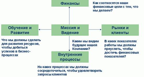 Сбалансированная система показателей - это... Что такое Сбалансированная система показателей?