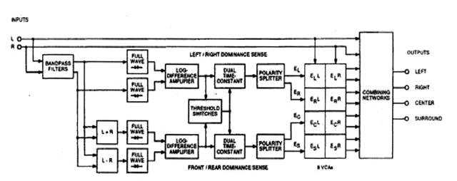Dolby Surround Pro Logic