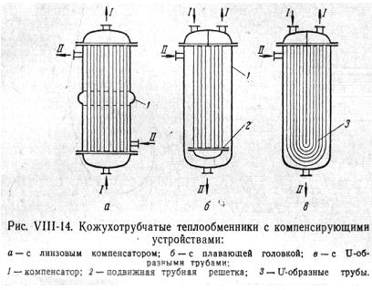 Расчет кожуха теплообменника ridan nn ru