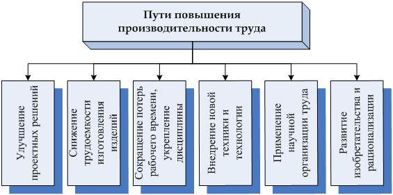 Дипломная работа: Разработка мероприятий по повышению ...