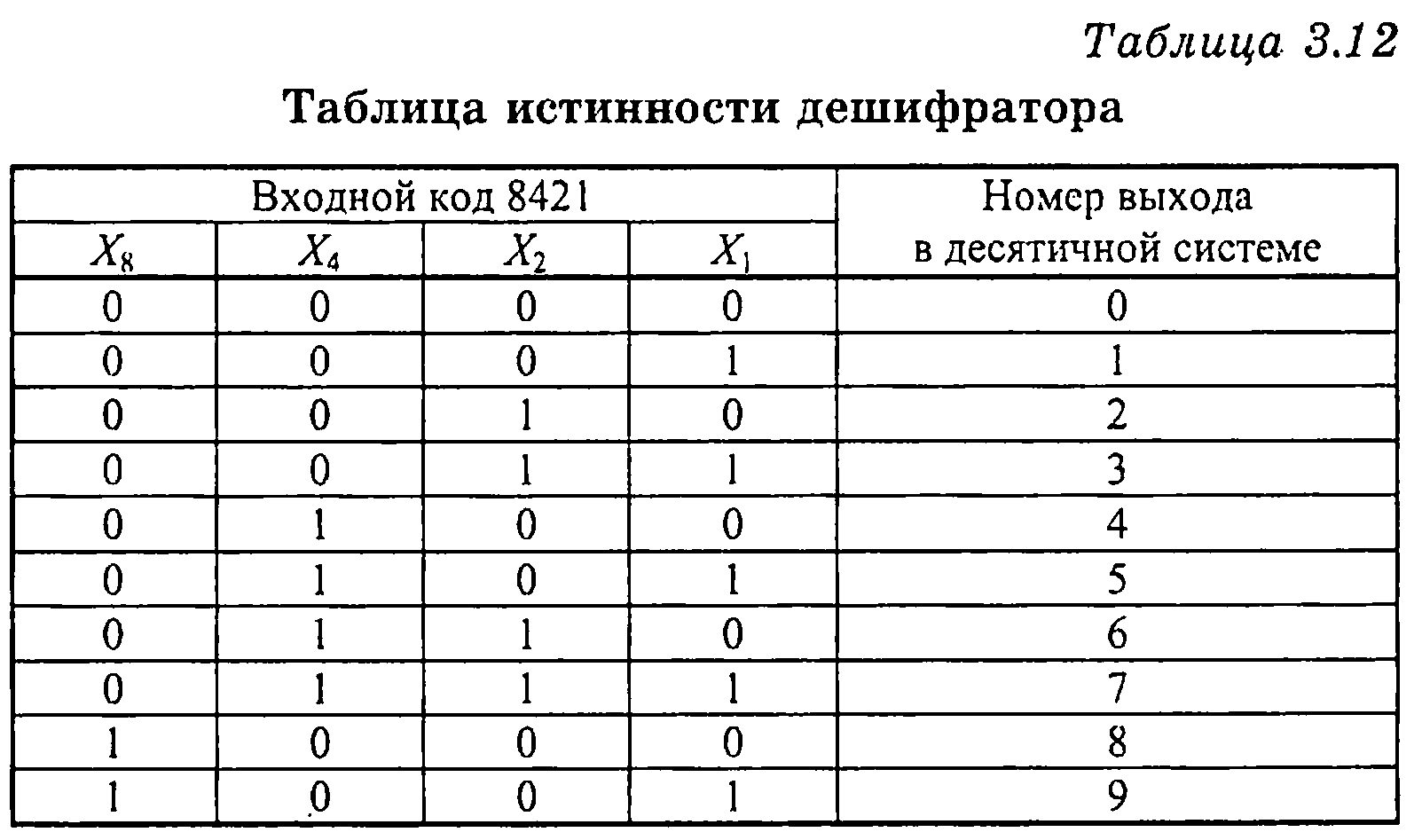 схема дешифратора и таблица истинности