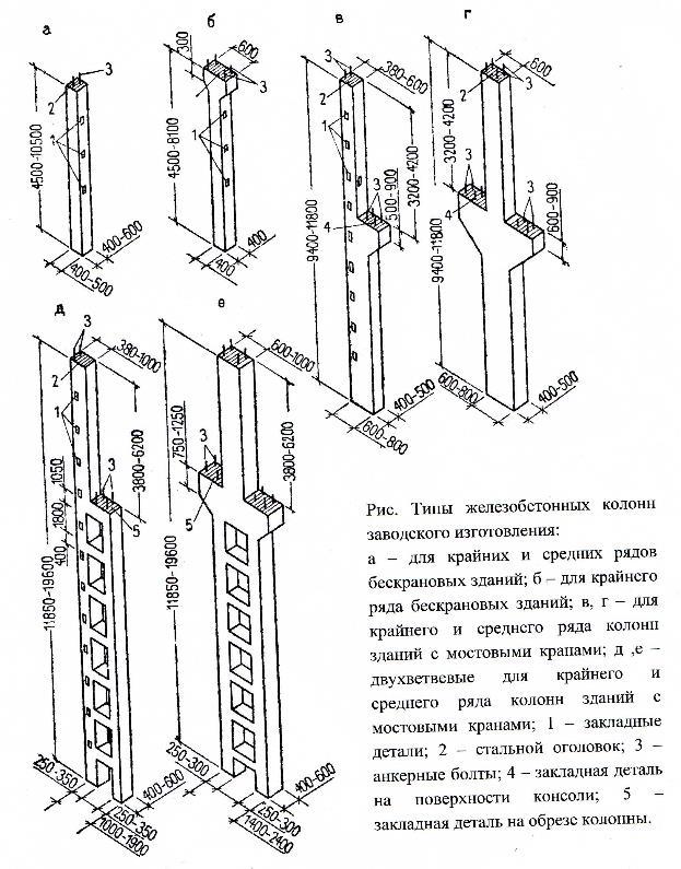 сетка колонн какие бывают