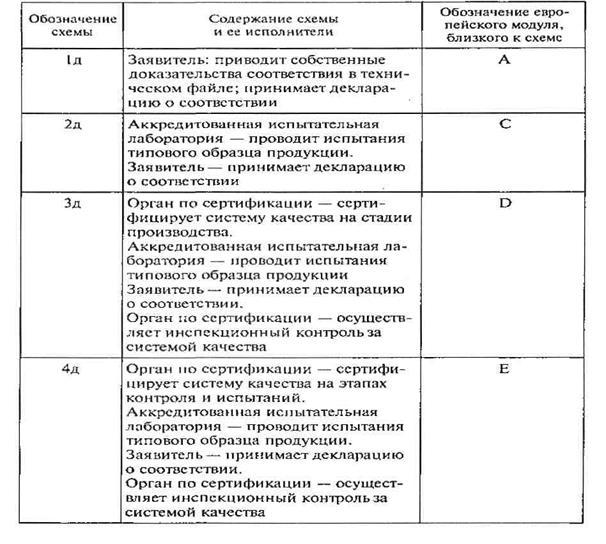1д схема сертификация