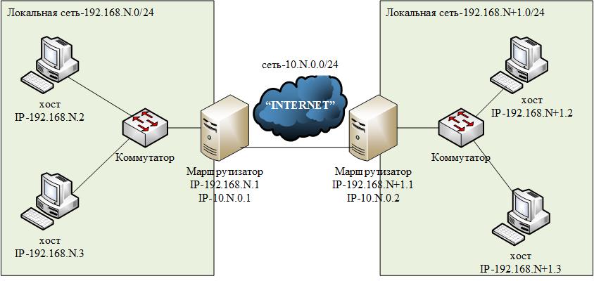 Как сделать сеть два роутера 514