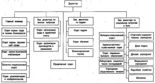 Дипломная работа Оценка качества и эффективности работы