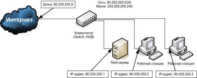 Схема для организации адреса