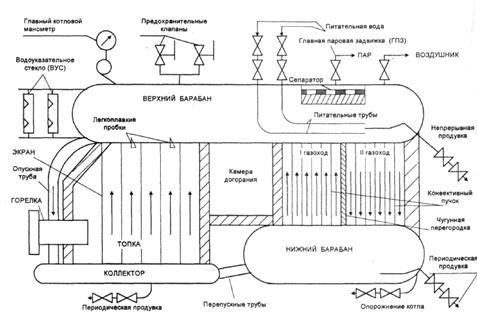 Схема паровых котельных с котлами дквр