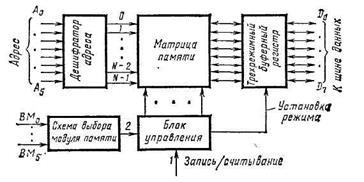 Принципы построение работа микросхем
