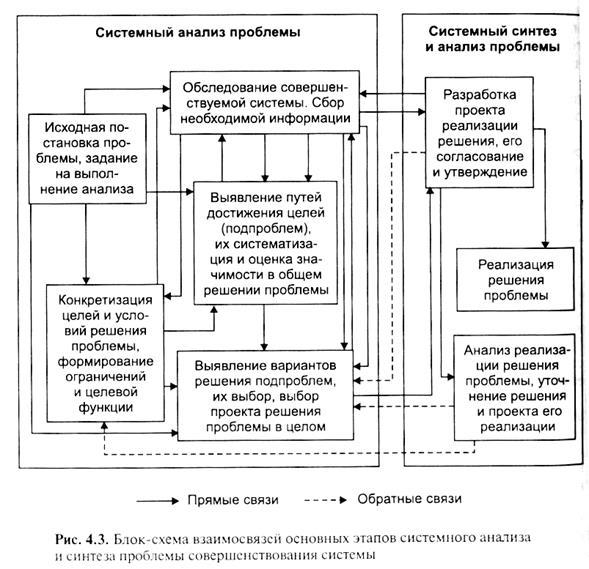 Схема анализа проблемы образования