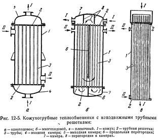 теплообменник для снабжения диз.топливом сушильной и дуговой печи