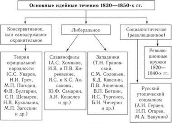 Таблица Основные Направления Общественно Политической Мысли 19 В