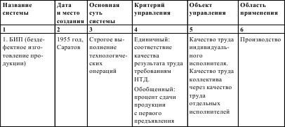 таблица первые рабочие организации в россии