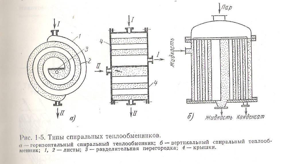Вертикальные теплообменники со спираль установка циклонных теплообменников цена