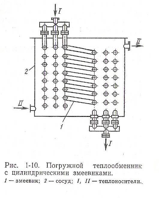 Рассчет теплообменника с змеевиком теплообменник основной расчет