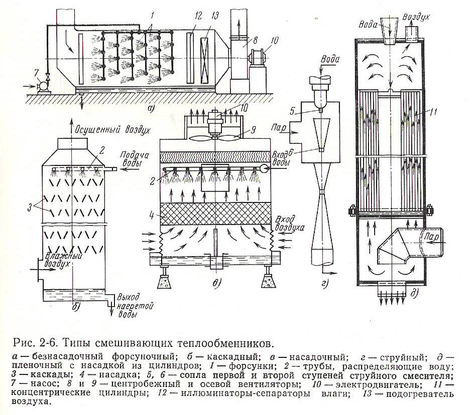 Смешивающий и поверхностный теплообменник конструкция теплообменников и змеевиков