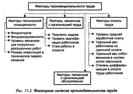 Принципиальные Подходы К Оценке Рабочего Места И Труда Работников Шпаргалка