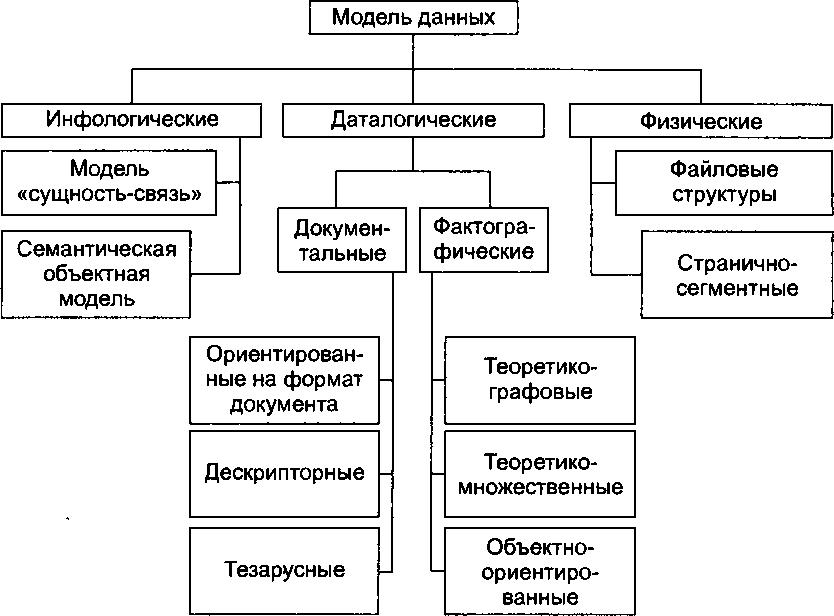 Универсальные модели данных