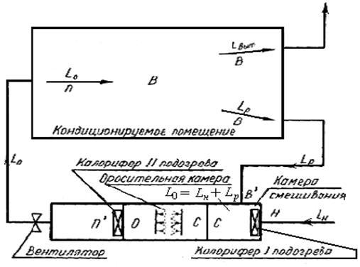 Схема обработки воздуха с первой рециркуляцией6