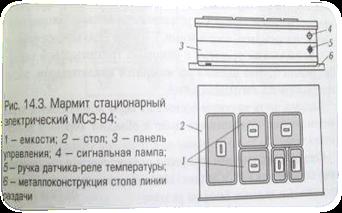 инструкция по от при работе с мармитом