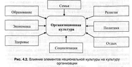 Влияние национальной культуры на организационную культуру