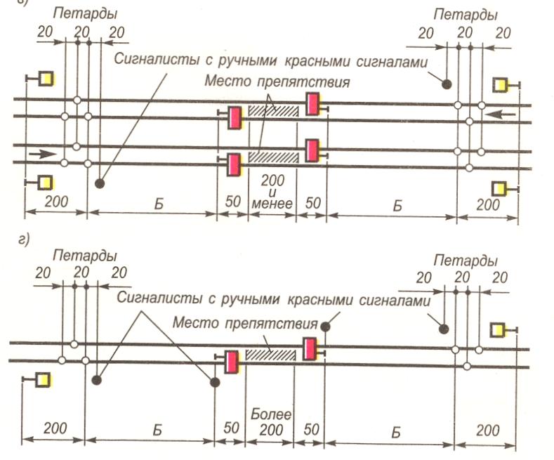 Типовые схемы ограждения мест производства работ