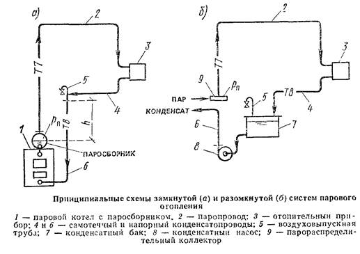 Схема подключения парового котла на отопление6