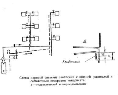 Строительные нормы и правила РФ СНиП 41012003 Отопление