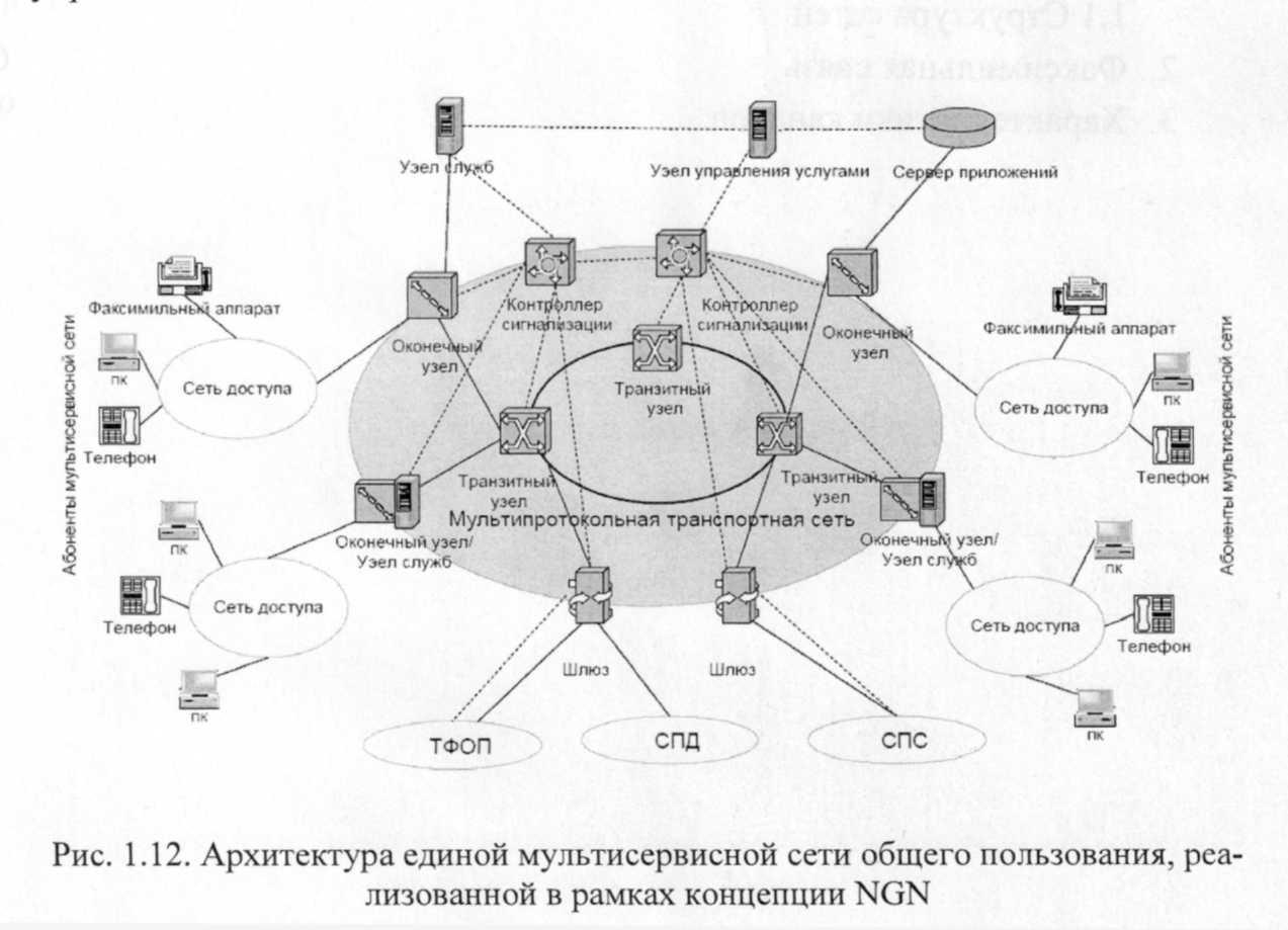 Структурная схема оборудования сеть и связь