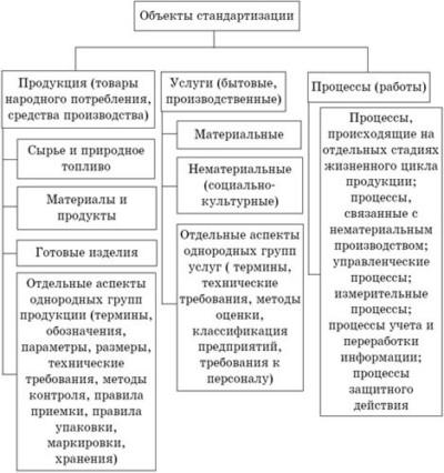 Организационная документация. Распорядительные документы.