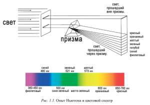 Физические факторы, создающие феномен восприятия цвета