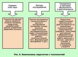 Предмет и задачи педагогической психологии