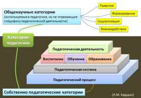Категориально-понятийный аппарат современной педагогики