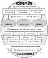 Особенности процесса воспитания