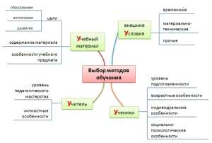 Методы и приёмы обучения