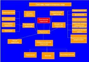 Конструктивная электронная педагогика – важнейшая составляющая подготовки кадров для информационного общества