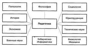 Взаимосвязи педагогики с другими науками