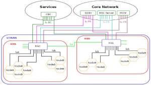 Структура сети UMTS