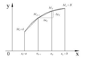 Вычисление длины кривой, площади поверхности тела вращения
