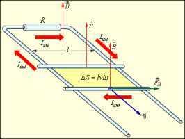 ЭДС при движении проводника в магнитном поле